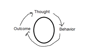 "An oval. Around it are arrayed the words ""Thought"", ""Behaviour"", and ""Outcome"",with arrows leading from one to the next in an endless loop."